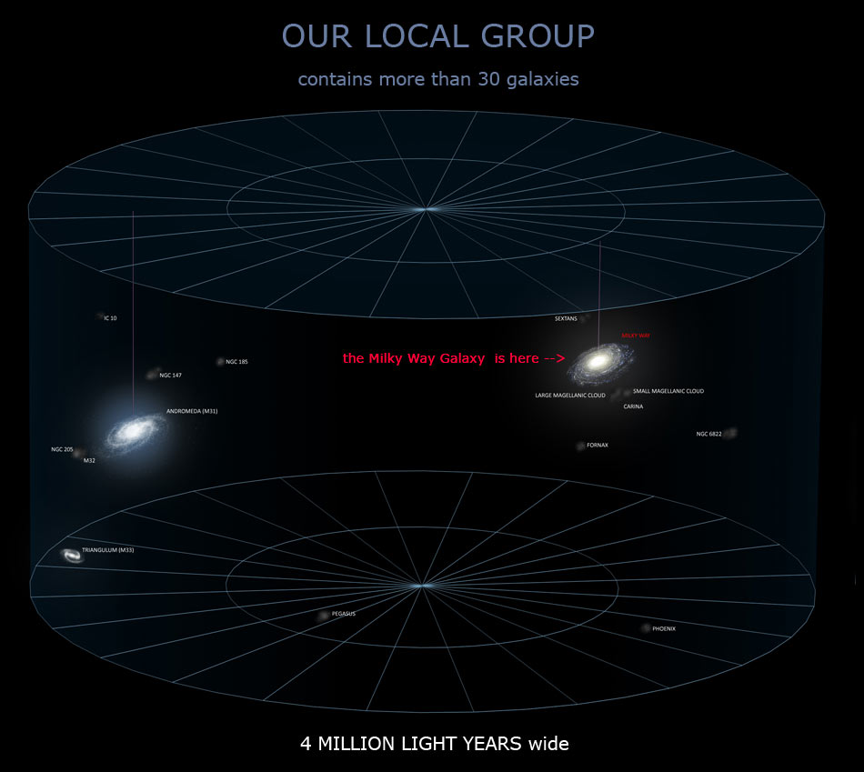 Galactic Local Group Galaxies - Pics about space