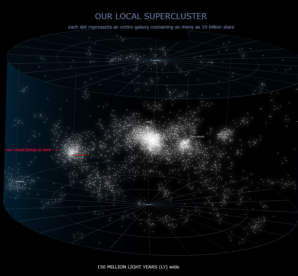 local supercluster of galaxies