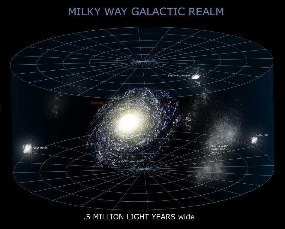 Milky Way galactic realm