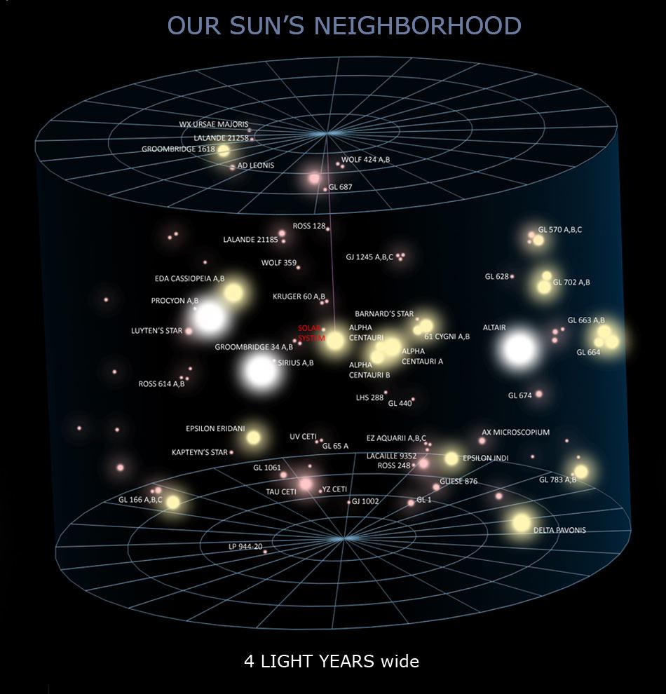 sun's neighborhood